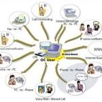 Il sistema Unified Communication al servizio delle aziende